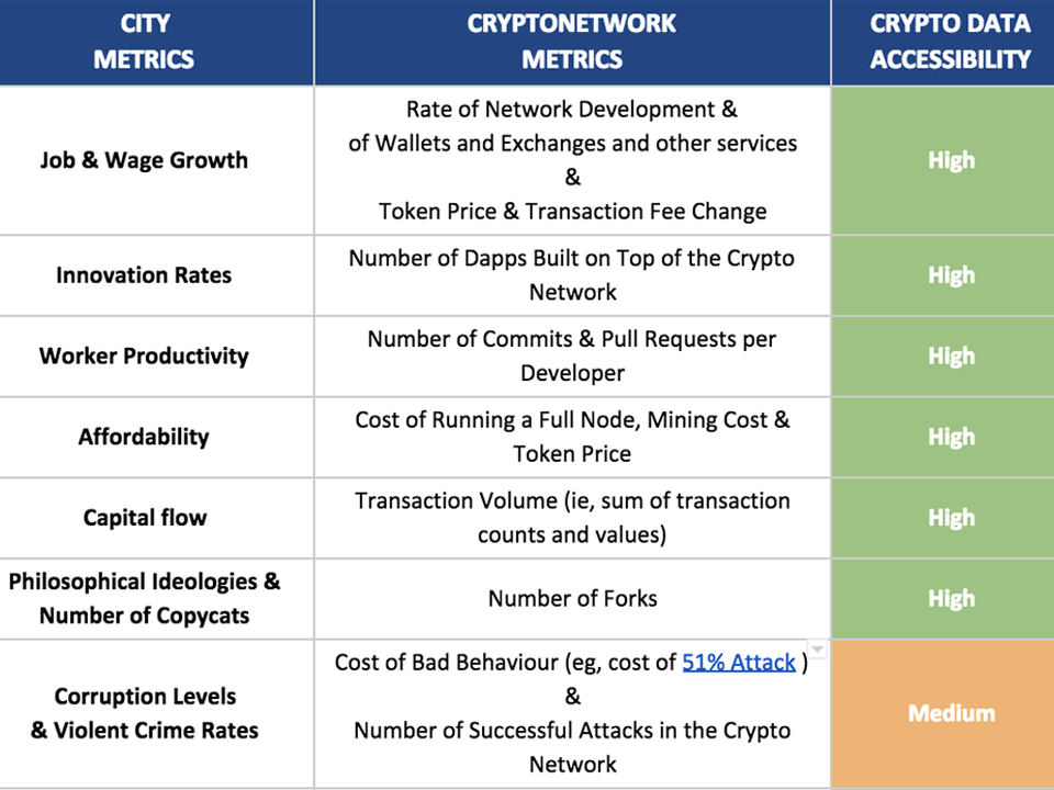 The Cryptonetwork-and-City Analytical Approach